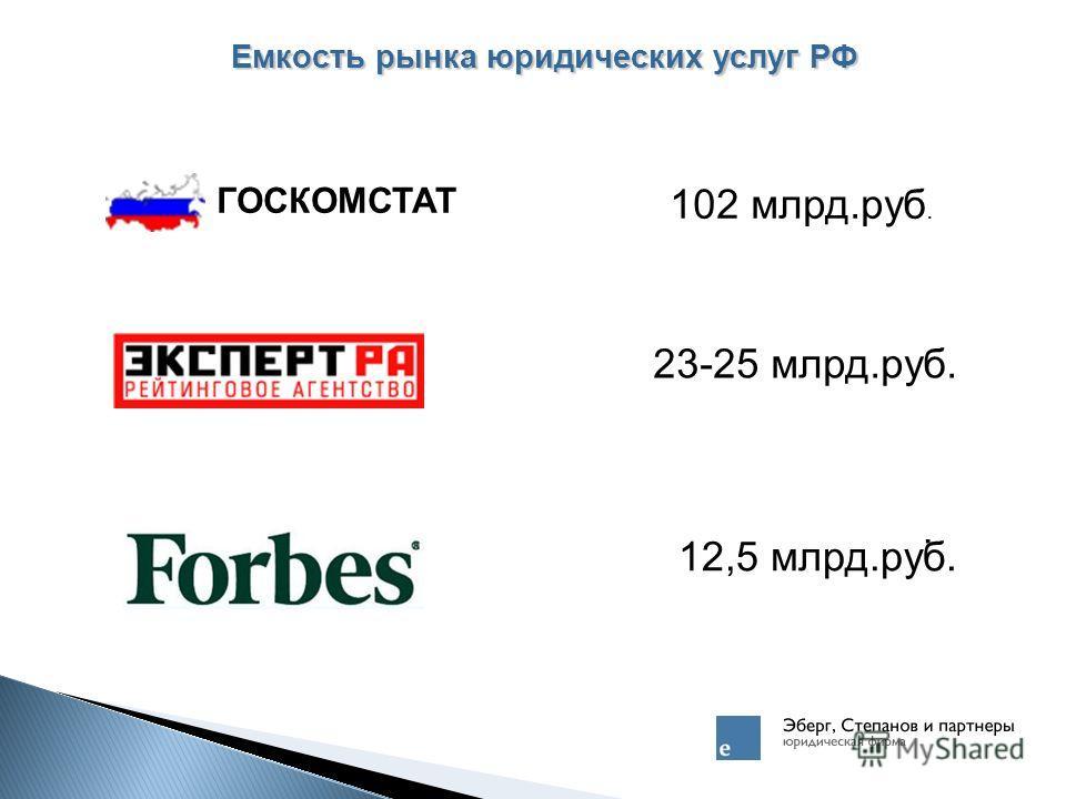 Емкость рынка юридических услуг РФ ГОСКОМСТАТ. 102 млрд.руб. 23-25 млрд.руб. 12,5 млрд.руб.