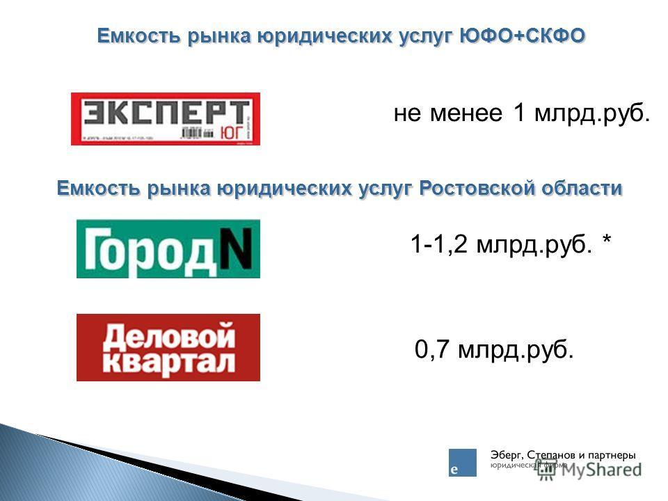 Емкость рынка юридических услуг ЮФО+СКФО не менее 1 млрд.руб. 1-1,2 млрд.руб. * 0,7 млрд.руб. Емкость рынка юридических услуг Ростовской области