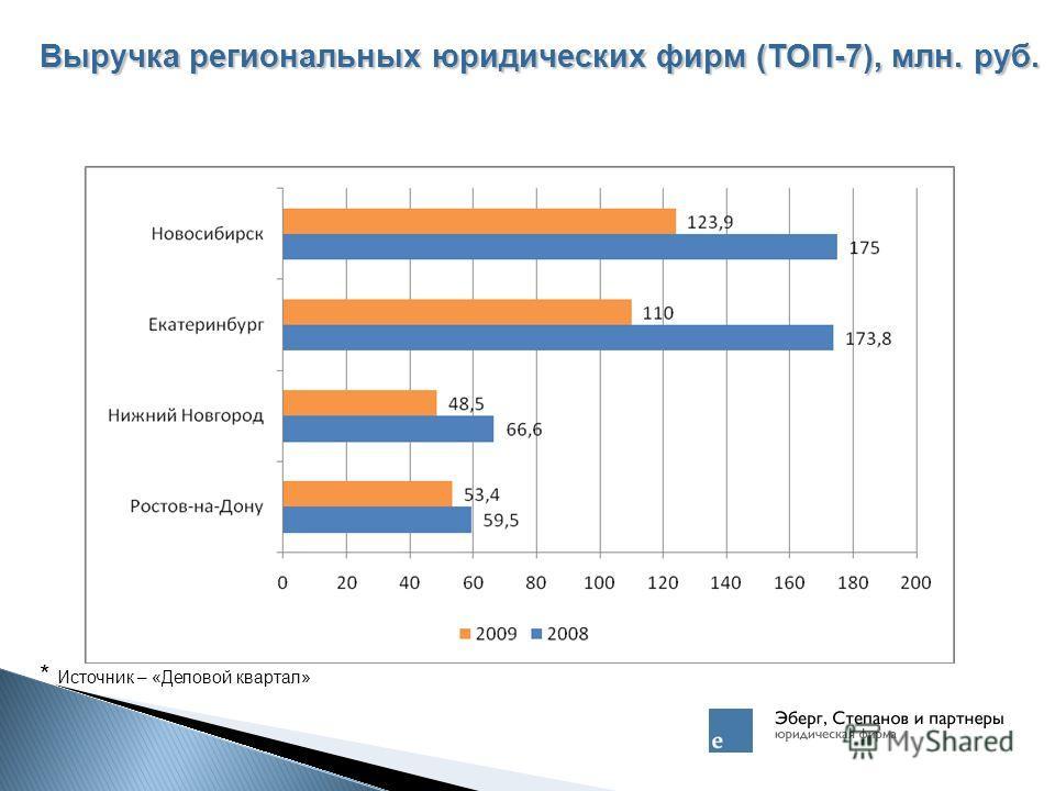Выручка региональных юридических фирм (ТОП-7), млн. руб. * Источник – «Деловой квартал»