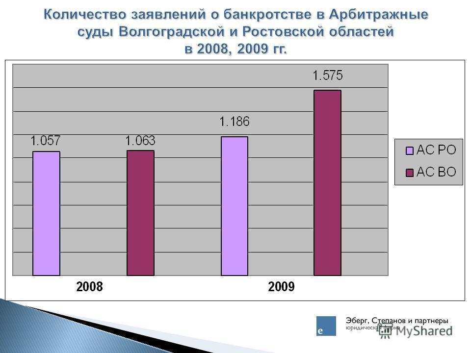 Количество заявлений о банкротстве в Арбитражные суды Волгоградской и Ростовской областей в 2008, 2009 гг.