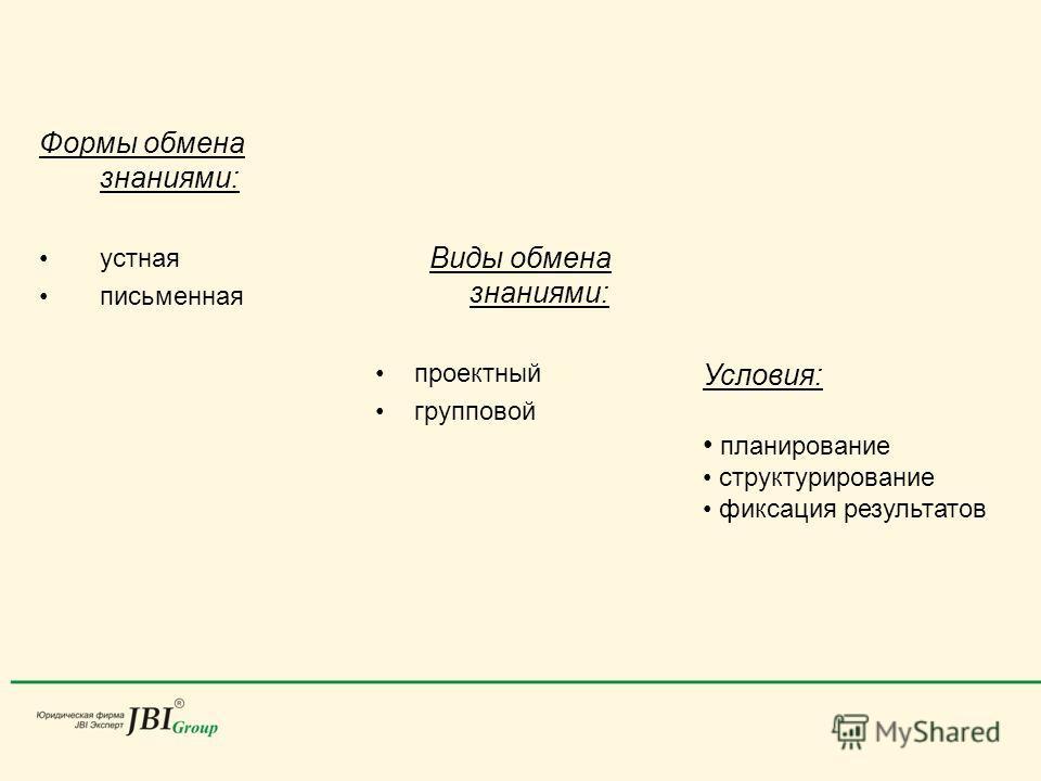 Формы обмена знаниями: устная письменная Виды обмена знаниями: проектный групповой Условия: планирование структурирование фиксация результатов