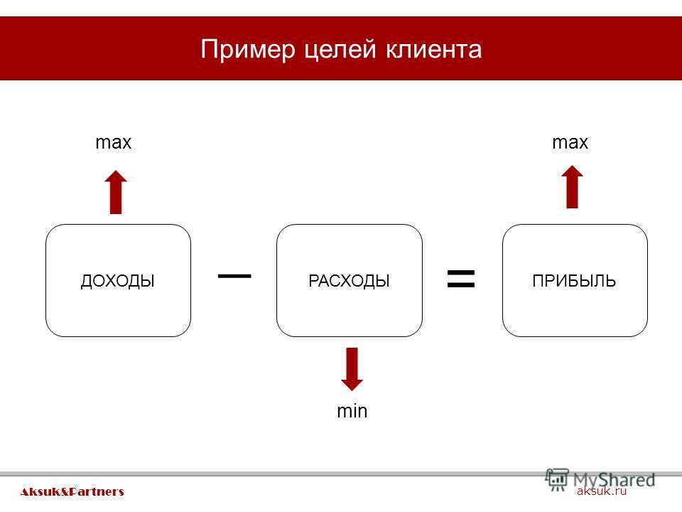 Пример целей клиента aksuk.ru Aksuk&Partners ДОХОДЫРАСХОДЫПРИБЫЛЬ _ = max min
