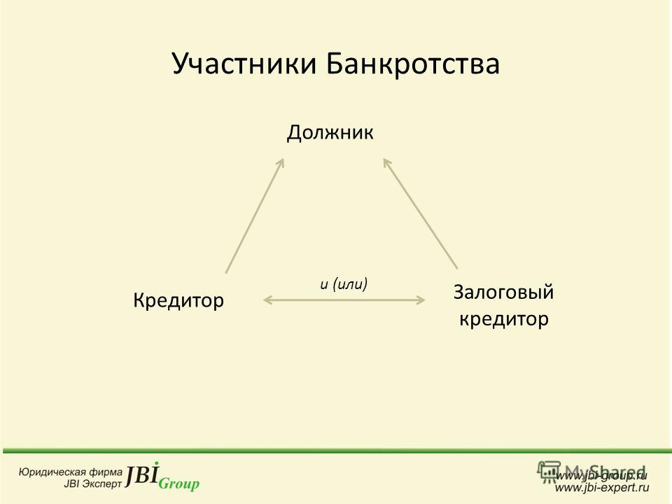 Участники Банкротства Должник Залоговый кредитор Кредитор и (или)