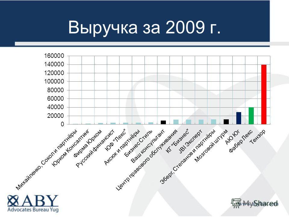 Выручка за 2009 г.
