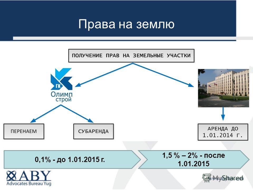Права на землю 0,1% - до 1.01.2015 г. 1,5 % – 2% - после 1.01.2015