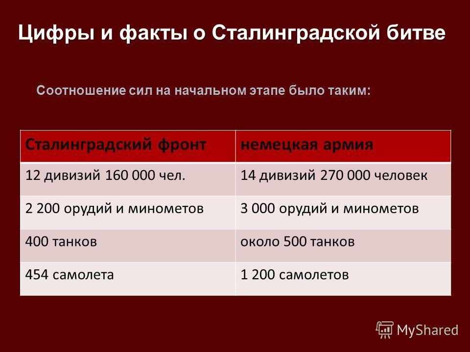 Сталинградский фронтнемецкая армия 12 дивизий 160 000 чел.14 дивизий 270 000 человек 2 200 орудий и минометов3 000 орудий и минометов 400 танковоколо 500 танков 454 самолета1 200 самолетов Соотношение сил на начальном этапе было таким: Цифры и факты