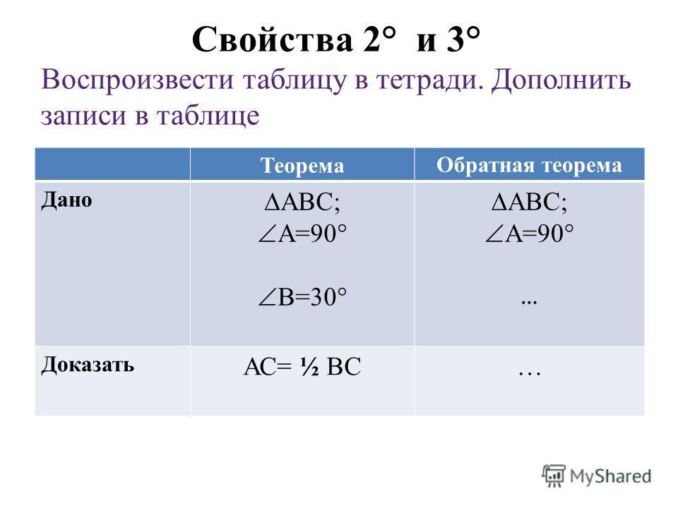 Свойства 2° и 3° Воспроизвести таблицу в тетради. Дополнить записи в таблице ТеоремаОбратная теорема Дано АВС; А=90° В=30° АВС; А=90° … Доказать АС= ½ ВС…