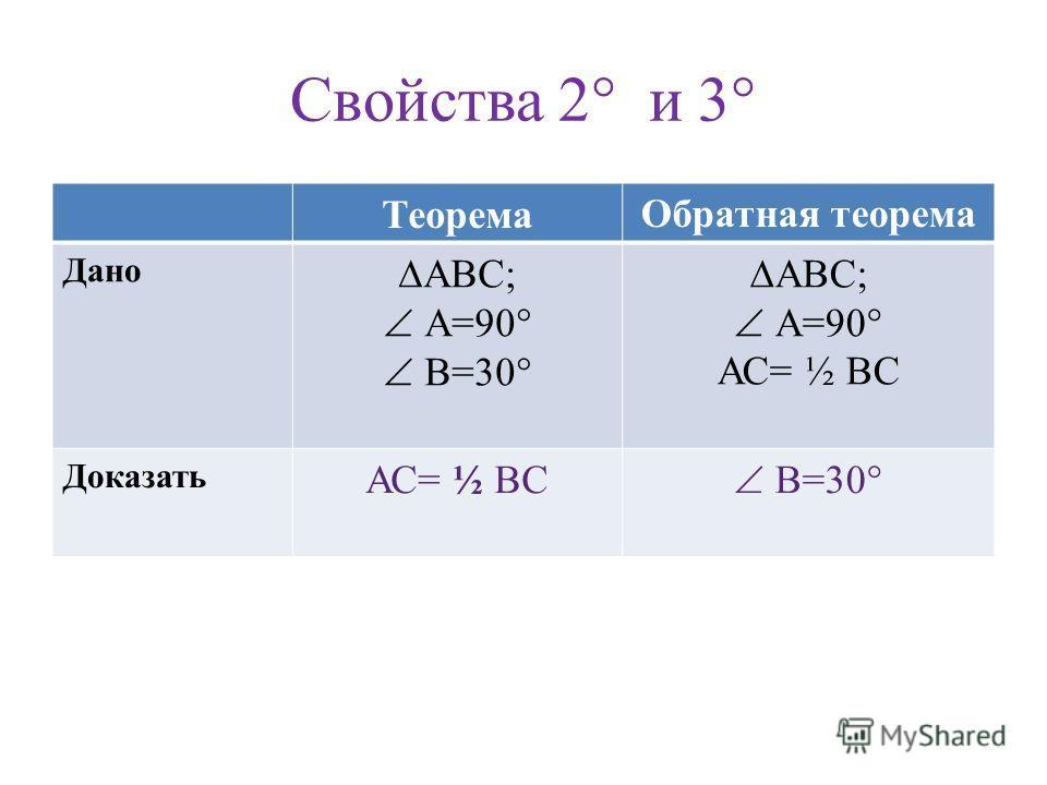 Свойства 2° и 3° ТеоремаОбратная теорема Дано АВС; А=90° В=30° АВС; А=90° АС= ½ ВС Доказать АС= ½ ВС В=30°