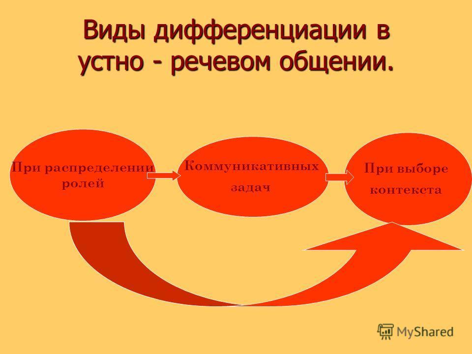 Виды дифференциации в устно - речевом общении. При распределении ролей Коммуникативных задач При выборе контекста