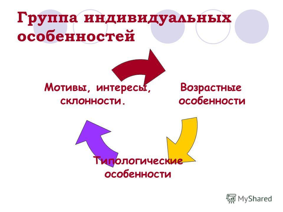 Группа индивидуальных особенностей Возрастные особенности Типологические особенности Мотивы, интересы, склонности.