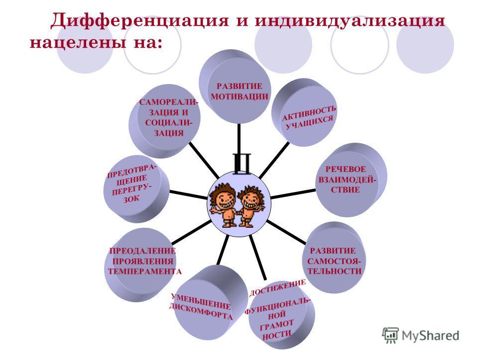 Дифференциация и индивидуализация нацелены на: РАЗВИТИЕ МОТИВАЦИИ АКТИВНОСТЬ УЧАЩИХСЯ РЕЧЕВОЕ ВЗАИМОДЕЙ- СТВИЕ РАЗВИТИЕ САМОСТОЯ- ТЕЛЬНОСТИ ДОСТИЖЕНИЕ ФУНКЦИОНАЛЬ- НОЙ ГРАМОТ НОСТИ УМЕНЬШЕНИЕ ДИСКОМФОРТА ПРЕОДАЛЕНИЕ ПРОЯВЛЕНИЯ ТЕМПЕРАМЕНТА ПРЕДОТВРА-