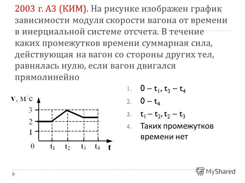 2003 г. А 3 ( КИМ ). На рисунке изображен график зависимости модуля скорости вагона от времени в инерциальной системе отсчета. В течение каких промежутков времени суммарная сила, действующая на вагон со стороны других тел, равнялась нулю, если вагон