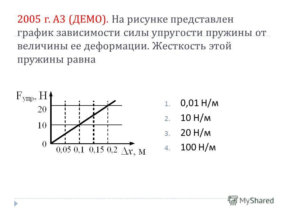 2005 г. А 3 ( ДЕМО ). На рисунке представлен график зависимости силы упругости пружины от величины ее деформации. Жесткость этой пружины равна 1. 0,01 Н/м 2. 10 Н/м 3. 20 Н/м 4. 100 Н/м