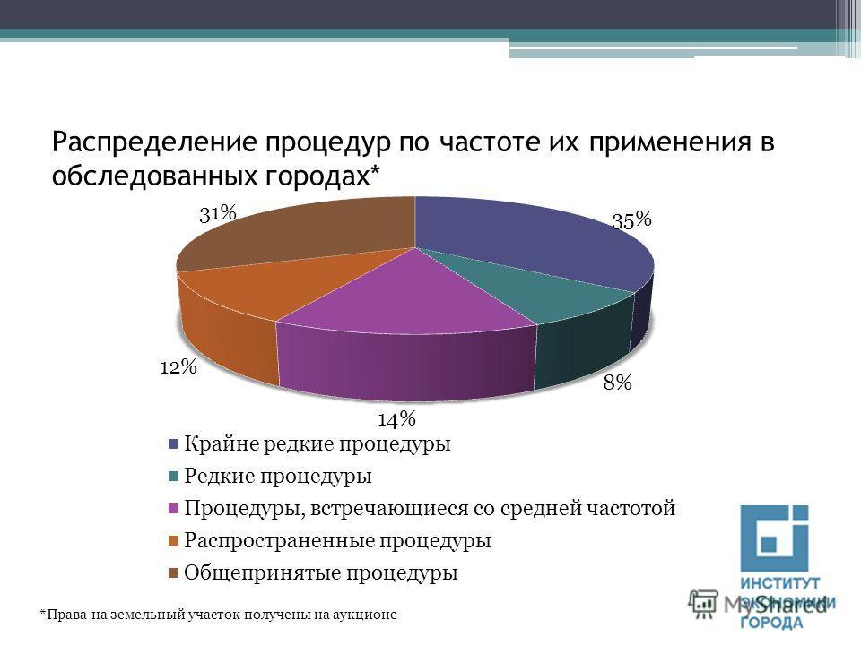 Распределение процедур по частоте их применения в обследованных городах* *Права на земельный участок получены на аукционе