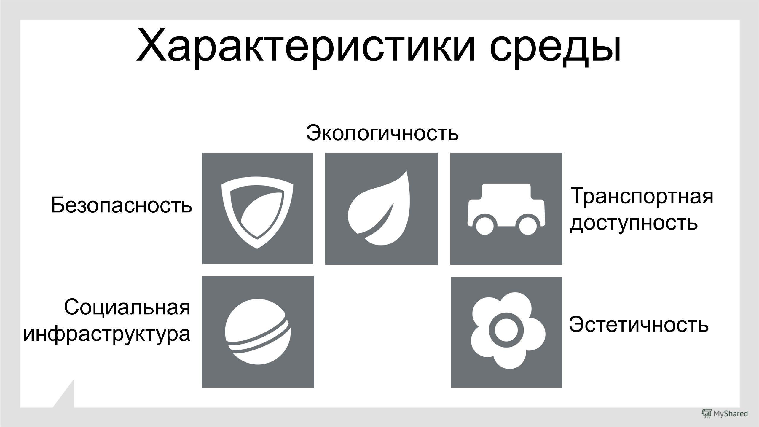 Характеристики среды Безопасность Экологичность Транспортная доступность Социальная инфраструктура Эстетичность