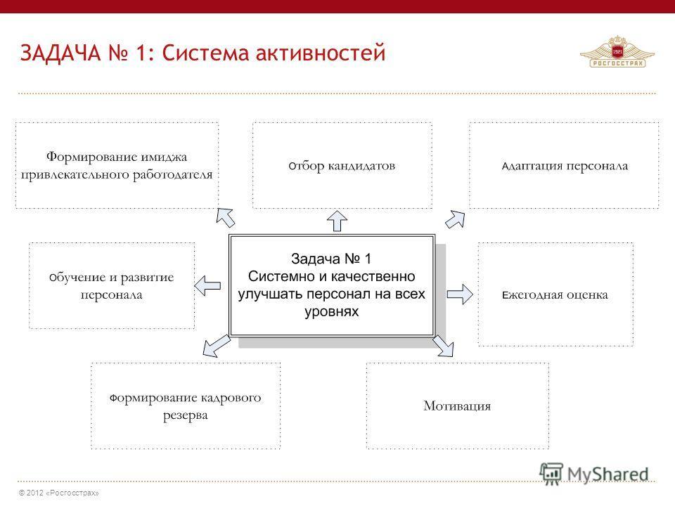 © 2012 «Росгосстрах» ЗАДАЧА 1: Система активностей