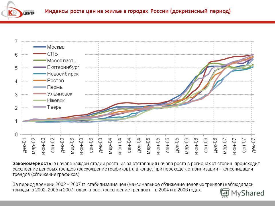 Индексы роста цен на жилье в городах России (докризисный период) Закономерность: в начале каждой стадии роста, из-за отставания начала роста в регионах от столиц, происходит расслоение ценовых трендов (расхождение графиков), а в конце, при переходе к