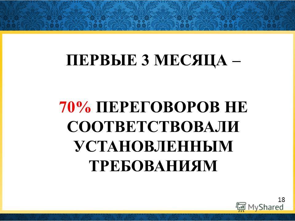 ПЕРВЫЕ 3 МЕСЯЦА – 70% ПЕРЕГОВОРОВ НЕ СООТВЕТСТВОВАЛИ УСТАНОВЛЕННЫМ ТРЕБОВАНИЯМ 18