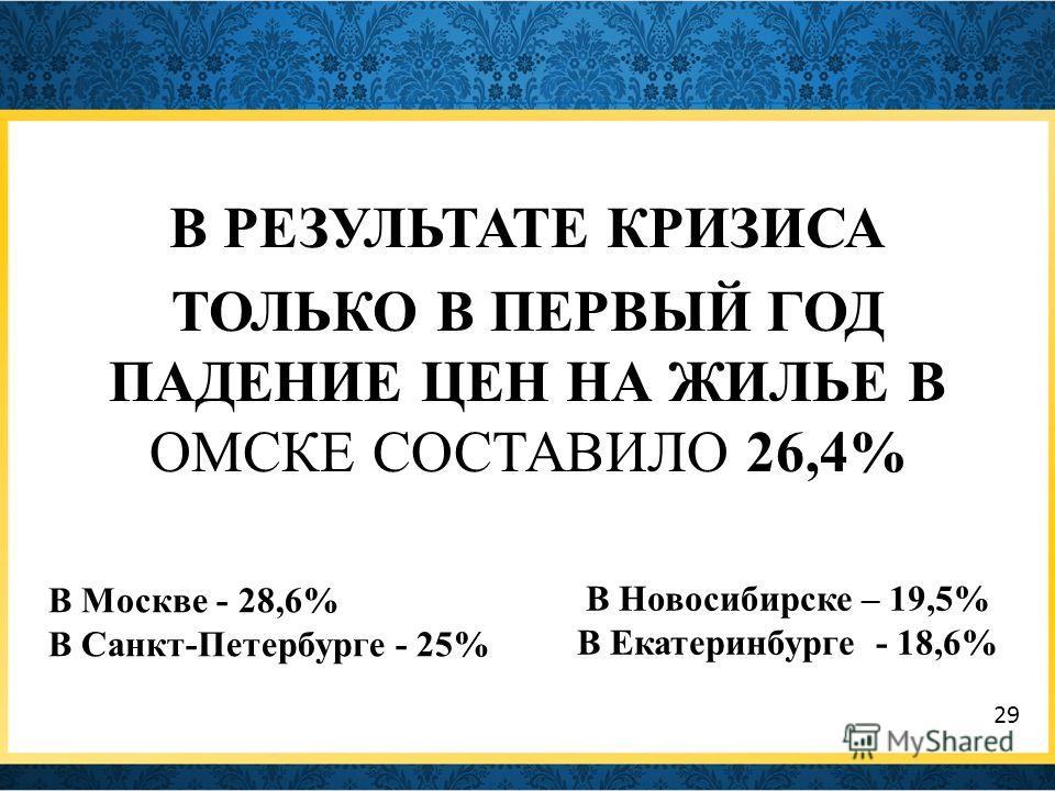 В РЕЗУЛЬТАТЕ КРИЗИСА ТОЛЬКО В ПЕРВЫЙ ГОД ПАДЕНИЕ ЦЕН НА ЖИЛЬЕ В ОМСКЕ СОСТАВИЛО 26,4% В Москве - 28,6% В Санкт-Петербурге - 25% В Новосибирске – 19,5% В Екатеринбурге - 18,6% 29