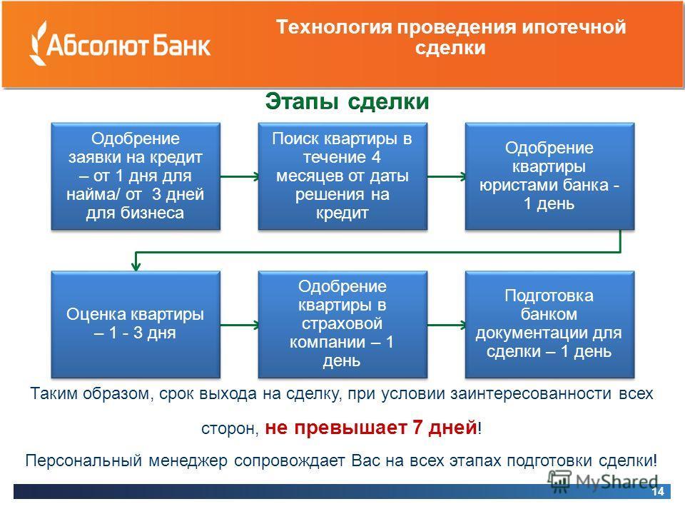 Технология проведения ипотечной сделки 14 Таким образом, срок выхода на сделку, при условии заинтересованности всех сторон, не превышает 7 дней ! Персональный менеджер сопровождает Вас на всех этапах подготовки сделки! Одобрение заявки на кредит – от
