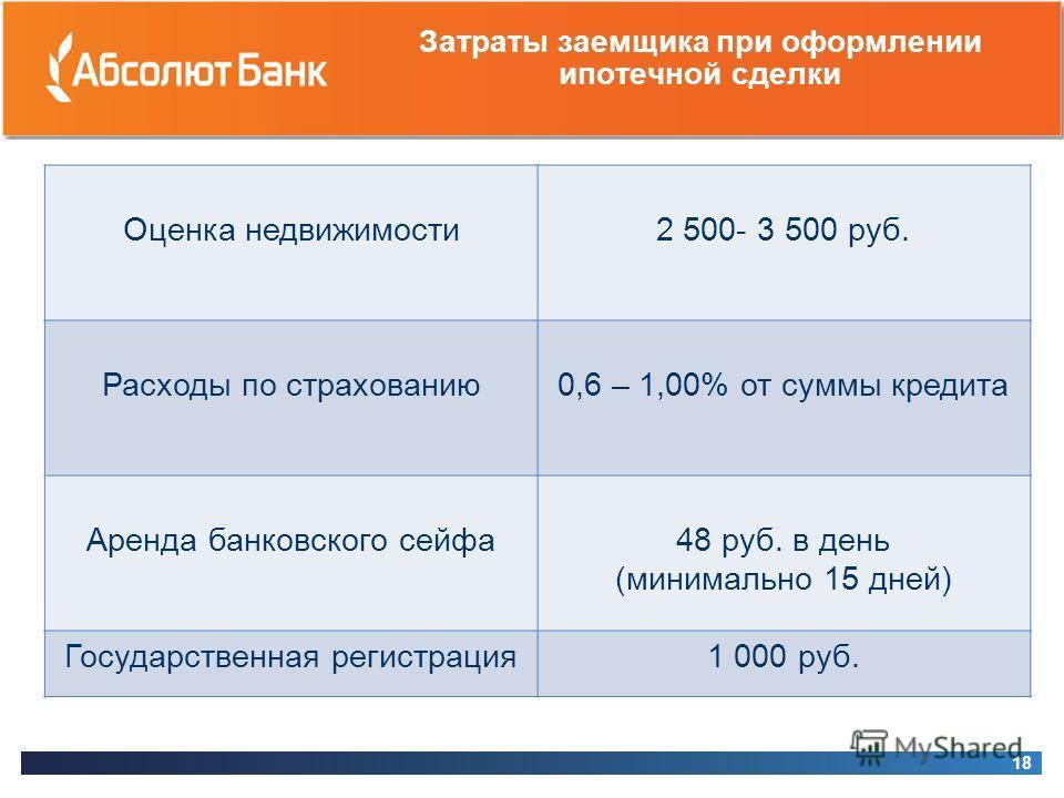 Затраты заемщика при оформлении ипотечной сделки 18 Оценка недвижимости 2 500- 3 500 руб. Расходы по страхованию 0,6 – 1,00% от суммы кредита Аренда банковского сейфа48 руб. в день (минимально 15 дней) Государственная регистрация1 000 руб.