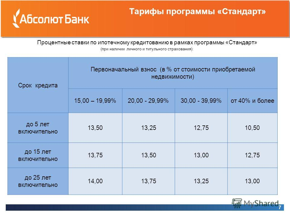 Тарифы программы «Стандарт» Процентные ставки по ипотечному кредитованию в рамках программы «Стандарт» (при наличии личного и титульного страхования): 7 Срок кредита Первоначальный взнос (в % от стоимости приобретаемой недвижимости) 15,00 – 19,99%20,