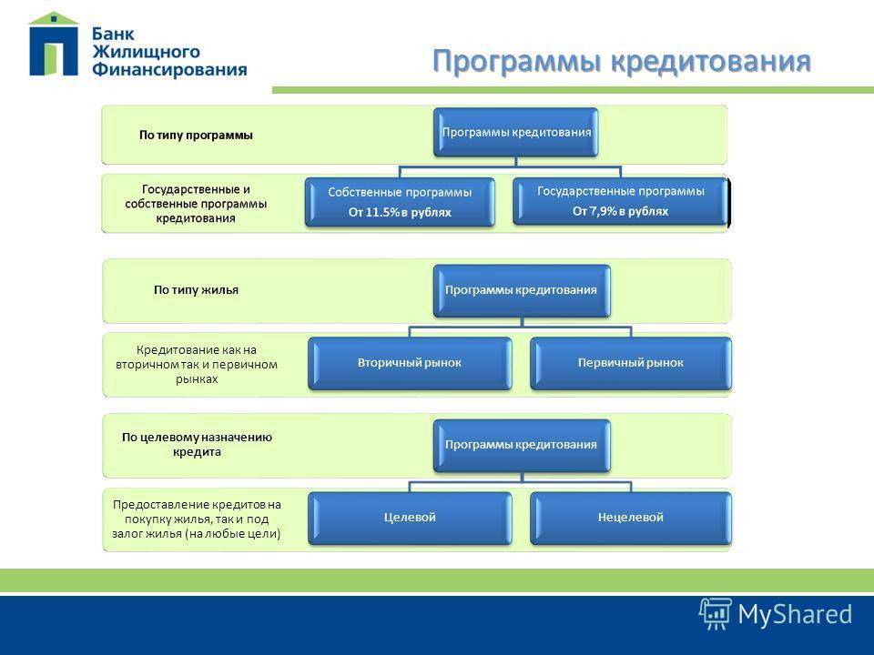 Программы кредитования Государственные и собственные программы кредитования По типу программы Программы кредитования Собственные программы От 11.5% в рублях Государственные программы От 8,9% в рублях Кредитование как на вторичном так и первичном рынк