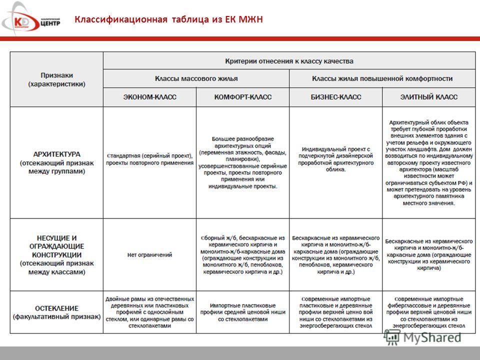 Классификационная таблица из ЕК МЖН