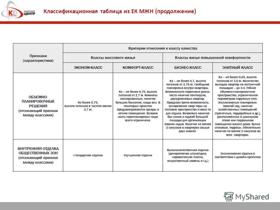Классификационная таблица из ЕК МЖН (продолжение)