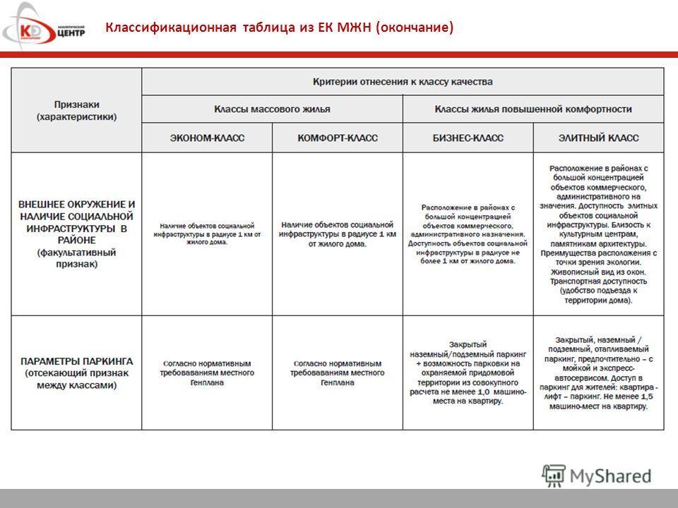 Классификационная таблица из ЕК МЖН (окончание)