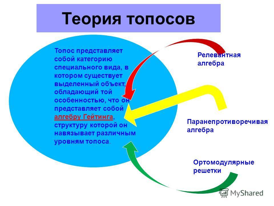 Теория топосов Топос представляет собой категорию специального вида, в котором существует выделенный объект, обладающий той особенностью, что он представляет собой алгебру Гейтинга, структуру которой он навязывает различным уровням топоса. Релевантна