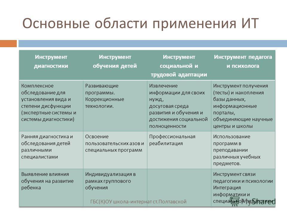 Основные области применения ИТ ГБС ( К ) ОУ школа - интернат ст. Полтавской