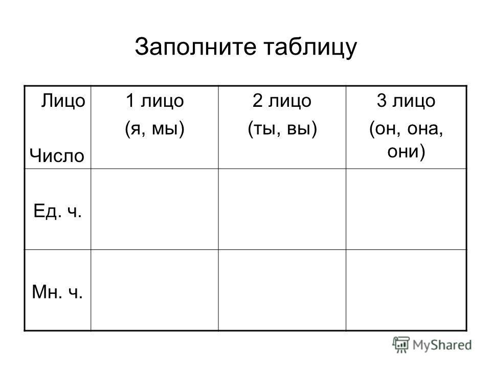 Заполните таблицу Лицо Число 1 лицо (я, мы) 2 лицо (ты, вы) 3 лицо (он, она, они) Ед. ч. Мн. ч.