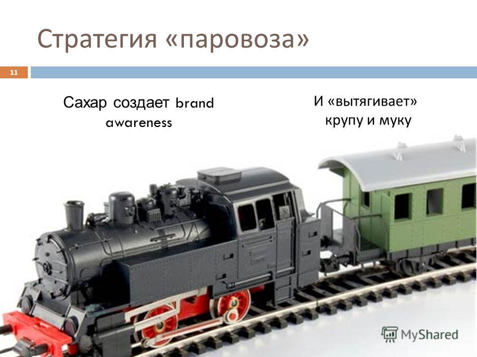 Стратегия « паровоза » 11 Сахар создает brand awareness И « вытягивает » крупу и муку