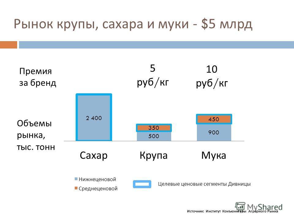 Рынок крупы, сахара и муки - $5 млрд Источник : Институт Конъюнктуры Аграрного Рынка Премия за бренд Объемы рынка, тыс. тонн 5 руб / кг 10 руб / кг