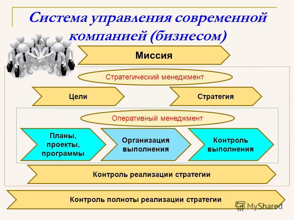 Система управления современной компанией (бизнесом) Миссия Контроль реализации стратегии Контроль полноты реализации стратегии ЦелиСтратегия Планы, проекты, программы Организация выполнения Контроль выполнения Стратегический менеджмент Оперативный ме