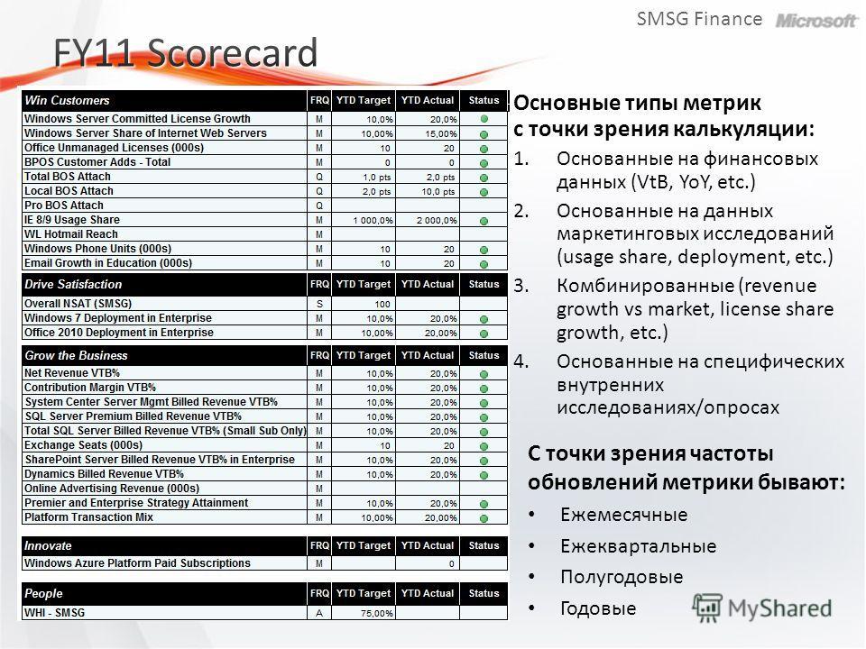 SMSG Finance Основные типы метрик с точки зрения калькуляции: 1.Основанные на финансовых данных (VtB, YoY, etc.) 2.Основанные на данных маркетинговых исследований (usage share, deployment, etc.) 3.Комбинированные (revenue growth vs market, license sh
