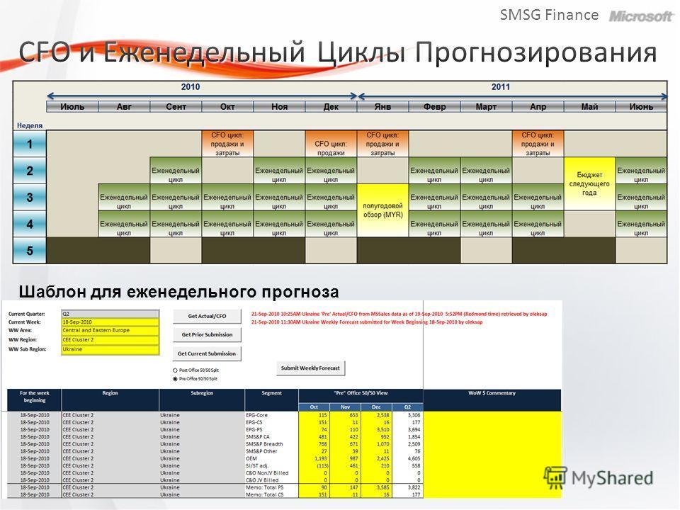 SMSG Finance Шаблон для еженедельного прогноза