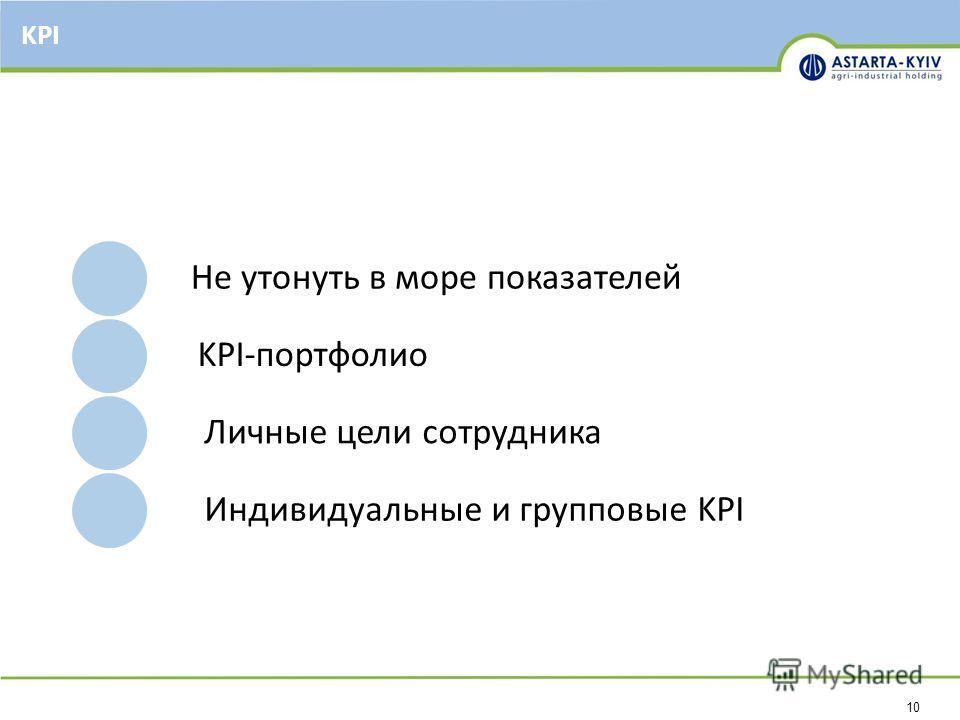 10 KPI Не утонуть в море показателей KPI-портфолио Личные цели сотрудника Индивидуальные и групповые KPI