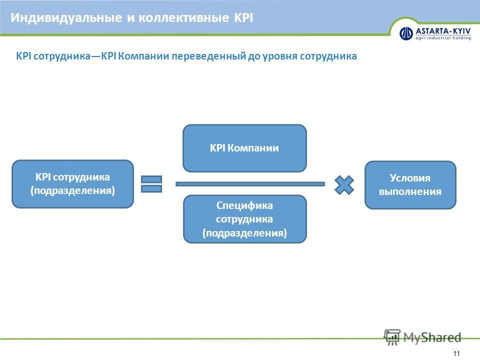 11 Индивидуальные и коллективные KPI KPI сотрудникаKPI Компании переведенный до уровня сотрудника KPI сотрудника (подразделения) KPI Компании Специфика сотрудника (подразделения) Условия выполнения