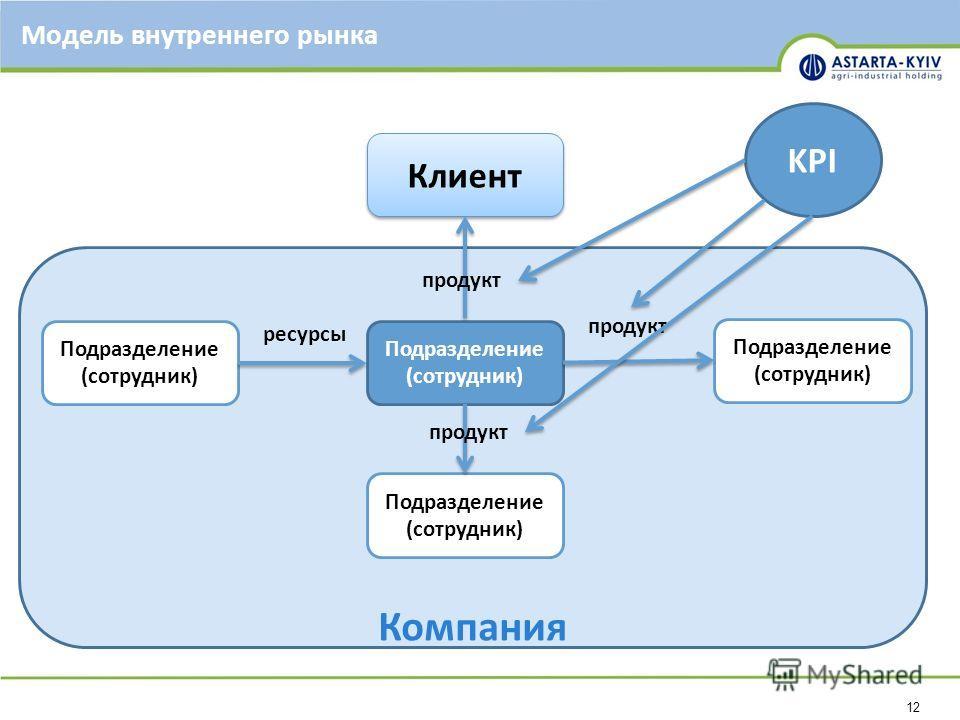 12 Компания Модель внутреннего рынка Подразделение (сотрудник) Клиент продукт ресурсы продукт KPI