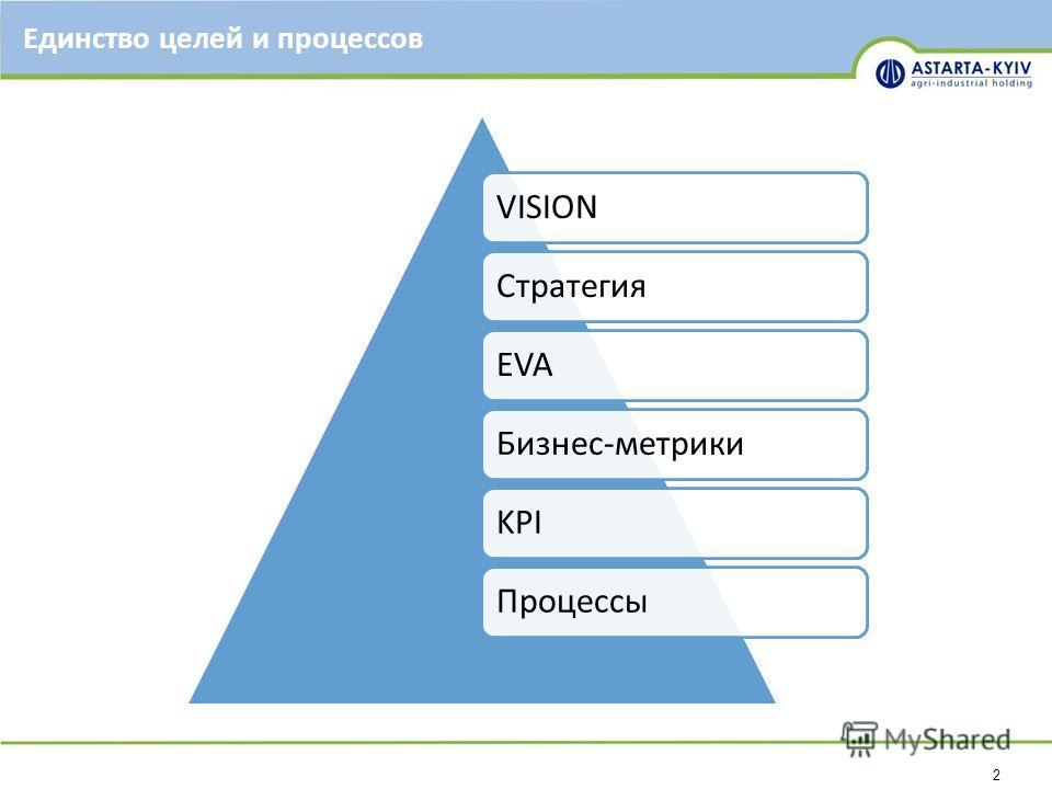 2 Единство целей и процессов VISIONСтратегияEVAБизнес-метрикиKPIПроцессы