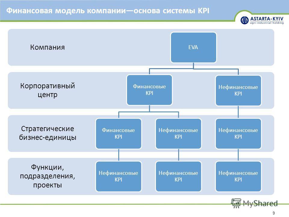 9 Финансовая модель компанииоснова системы KPI Функции, подразделения, проекты Стратегические бизнес-единицы Корпоративный центр Компания EVA Финансовые KPI Нефинансовые KPI