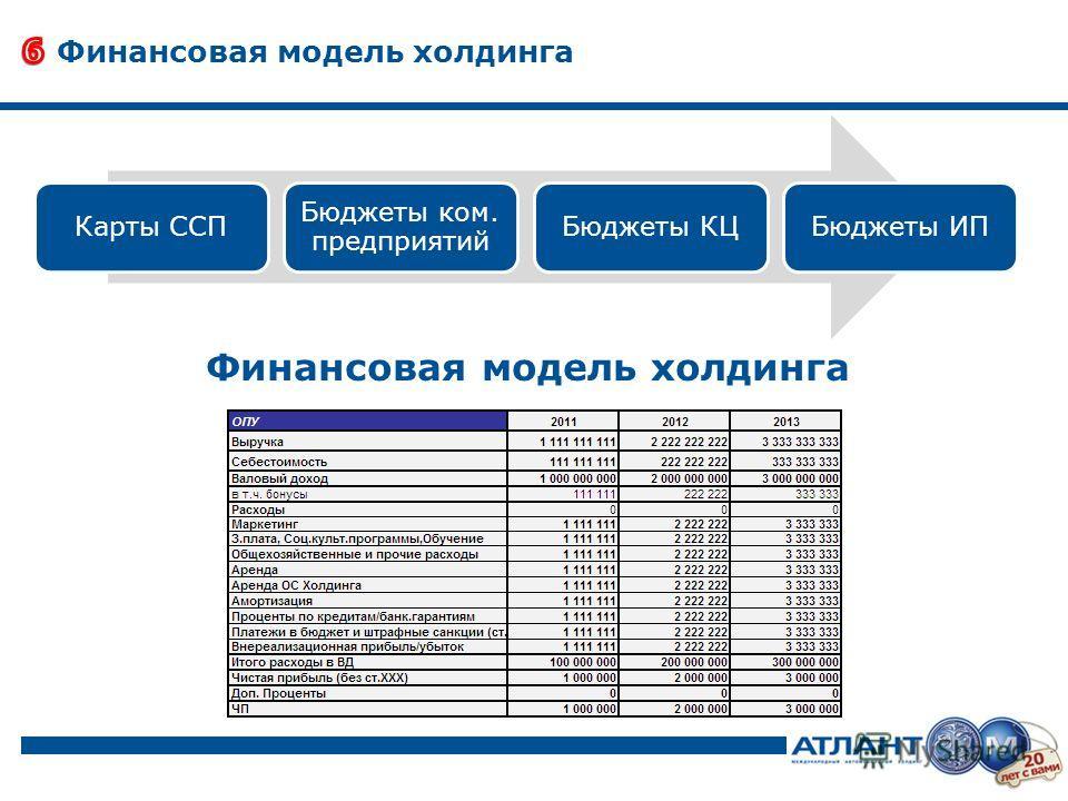 Финансовая модель холдинга Карты ССП Бюджеты ком. предприятий Бюджеты КЦБюджеты ИП Финансовая модель холдинга
