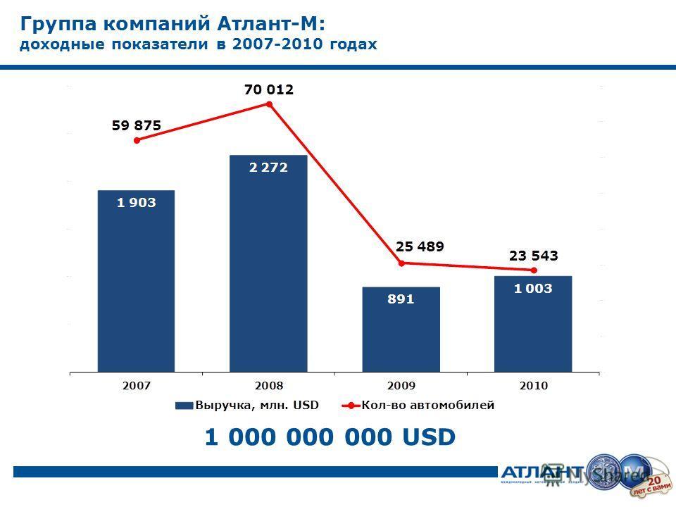 Группа компаний Атлант-М: доходные показатели в 2007-2010 годах 1 000 000 000 USD