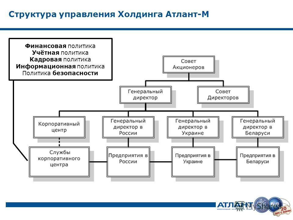 Структура управления Холдинга Атлант-М Финансовая политика Учётная политика Кадровая политика Информационная политика Политика безопасности