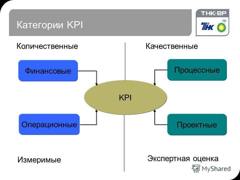 Категории KPI KPI Финансовые Операционные Процессные Проектные КоличественныеКачественные Измеримые Экспертная оценка