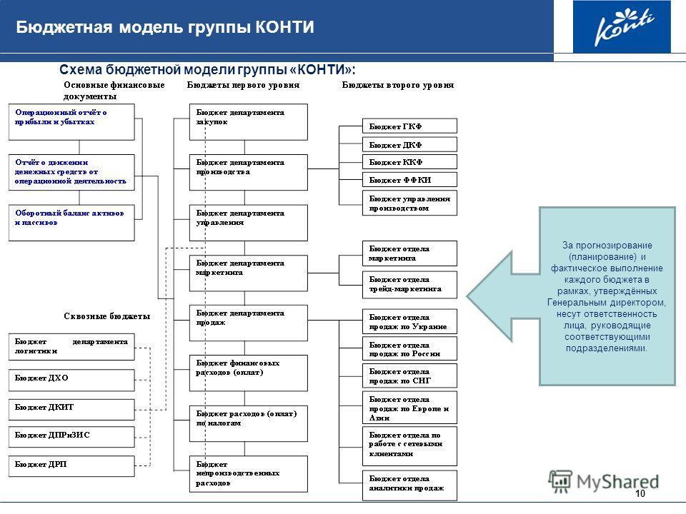 10 Бюджетная модель группы КОНТИ Схема бюджетной модели группы «КОНТИ»: За прогнозирование (планирование) и фактическое выполнение каждого бюджета в рамках, утверждённых Генеральным директором, несут ответственность лица, руководящие соответствующими