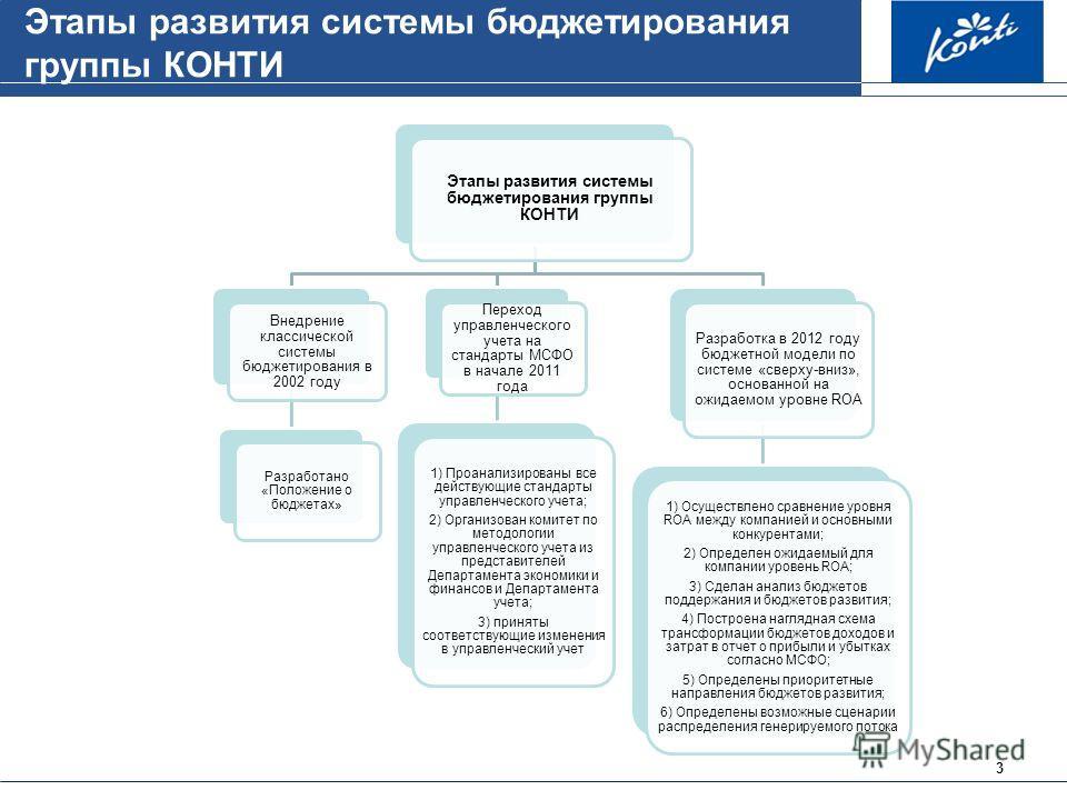 3 Этапы развития системы бюджетирования группы КОНТИ Внедрение классической системы бюджетирования в 2002 году Разработано «Положение о бюджетах» Переход управленческого учета на стандарты МСФО в начале 2011 года 1) Проанализированы все действующие с