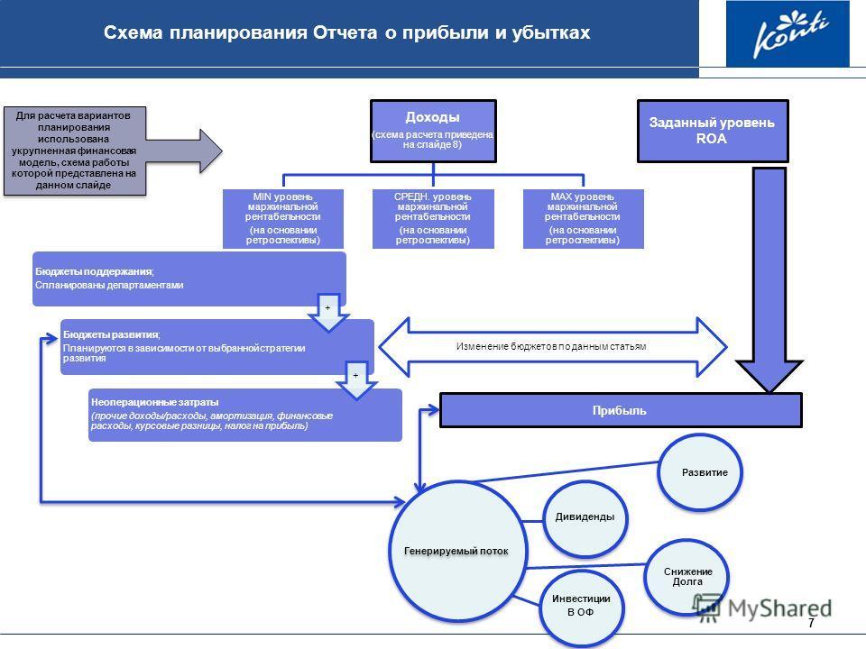 7 Схема планирования Отчета о